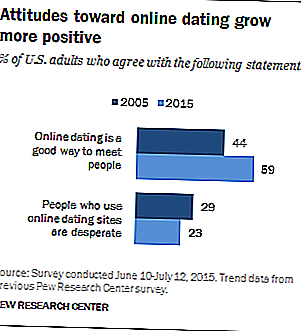 5 feiten over online dating